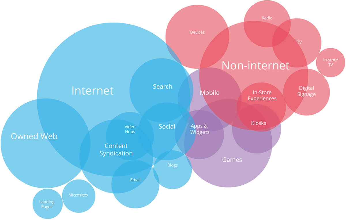 integrated business channels showing all digital services