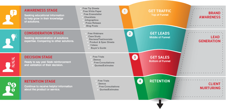 Content Marketing Feeds the Sales Funnel