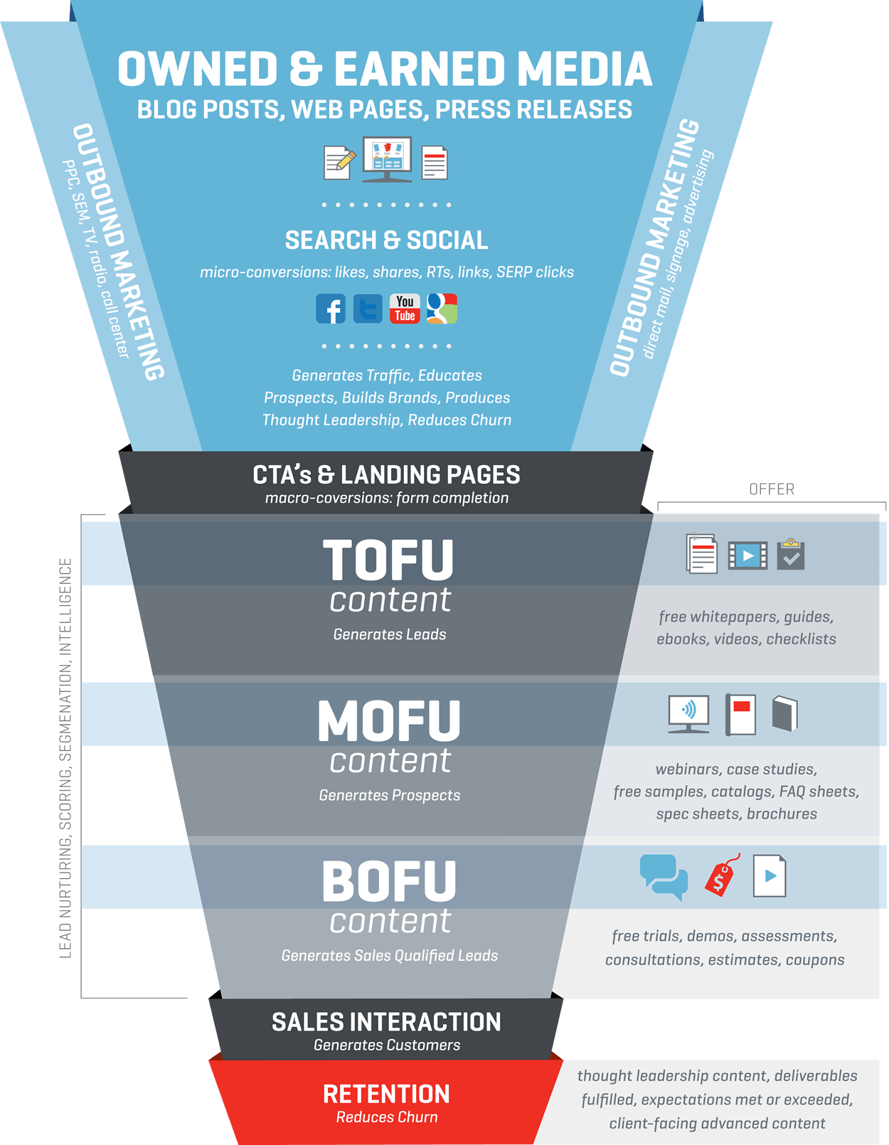 content marketing-channels TOFU MOFU BOFU