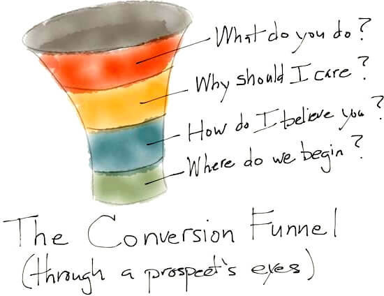 online business website conversionfunnel