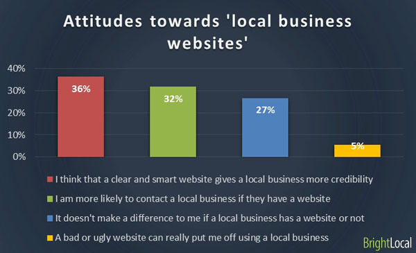Why you need a local business website design