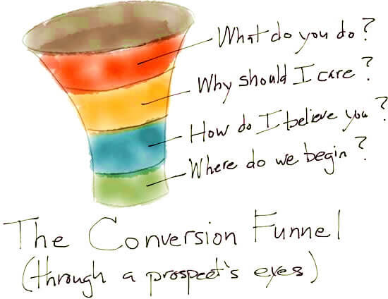 The sales funnel through a prospect's eyes